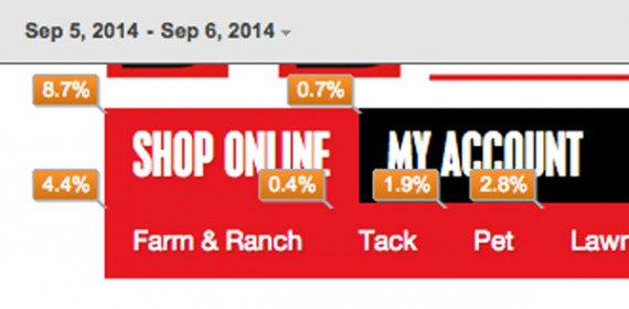 The first link is performing fairly well with about 4.4 percent of the clicks.