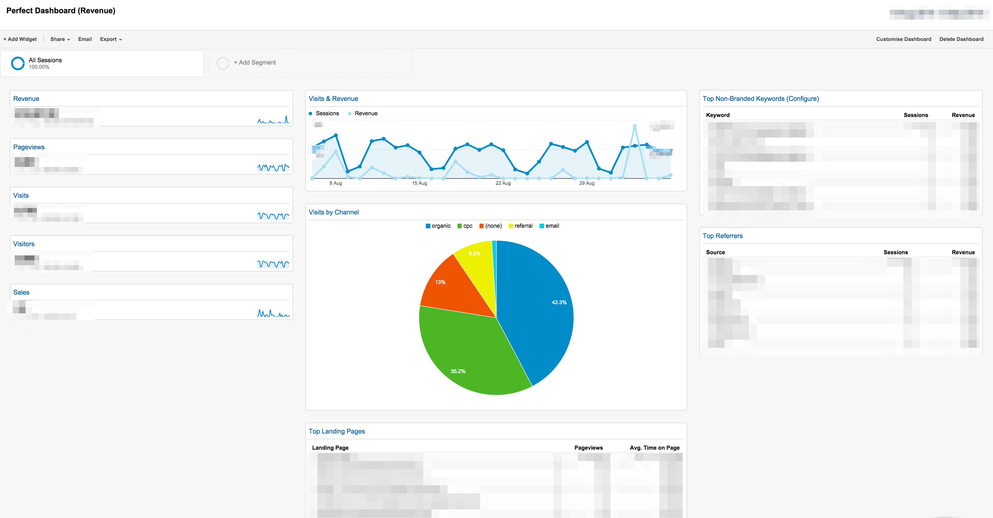 Essential Google Analytics Dashboards For Ecommerce Practical - Ecommerce dashboard template