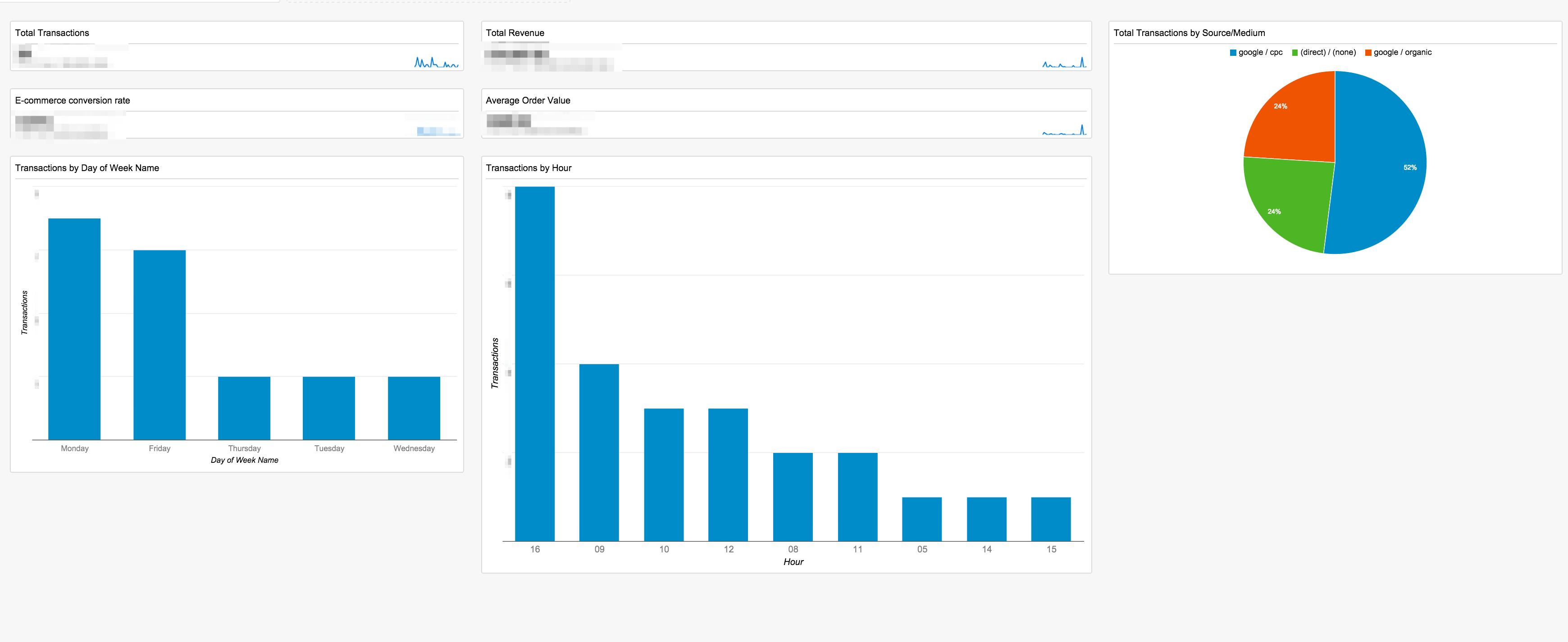 ResponseTap Ecommerce Dashboard, by ResponseTap