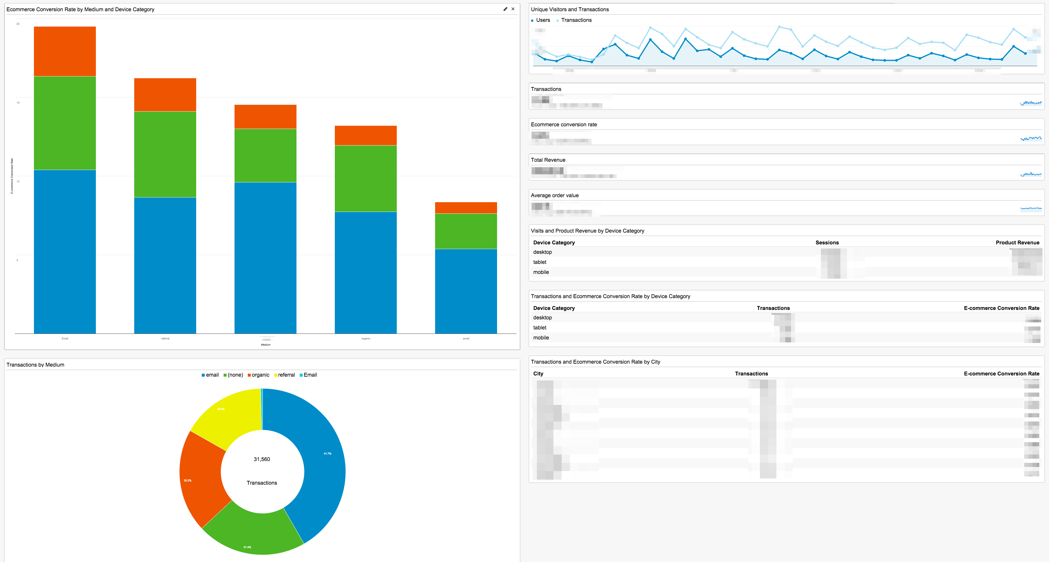 10 essential google analytics dashboards for ecommerce practical all in one ecommerce dashboard by paolo margari nvjuhfo Gallery