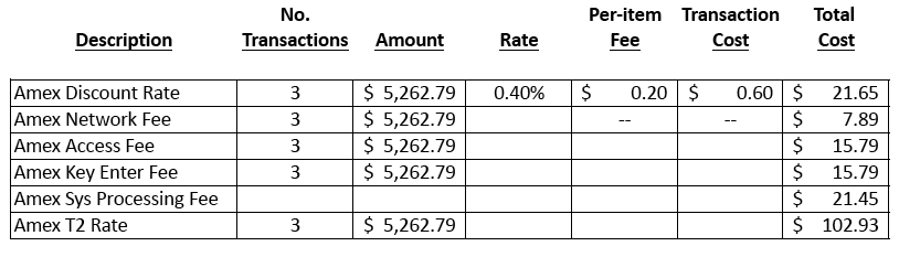 "These actual AmEx rates and fees are from a merchant's processing statement. ""Amex Sys Processing Fee"" is not from American Express, but simply an additional fee from the merchant account provider."