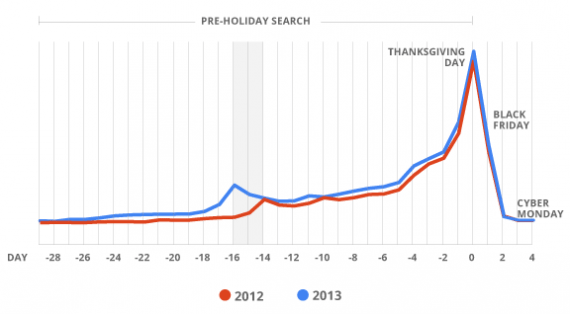 Google data suggest that searches for Black Friday and Cyber Monday sales start early and peak on Thanksgiving Day.