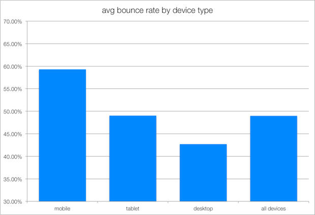 Average bounce rates by device. Source: Rocket Fuel