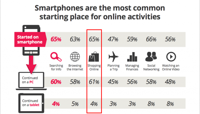 A 2012 study by Google shows how smartphone users will often finish their session on another device.