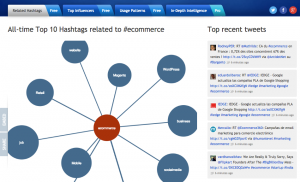 Hashtagify.me data related to #ecommerce.