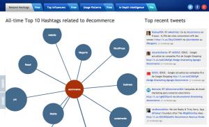 Hashtagify.me data related to #ecommerce.