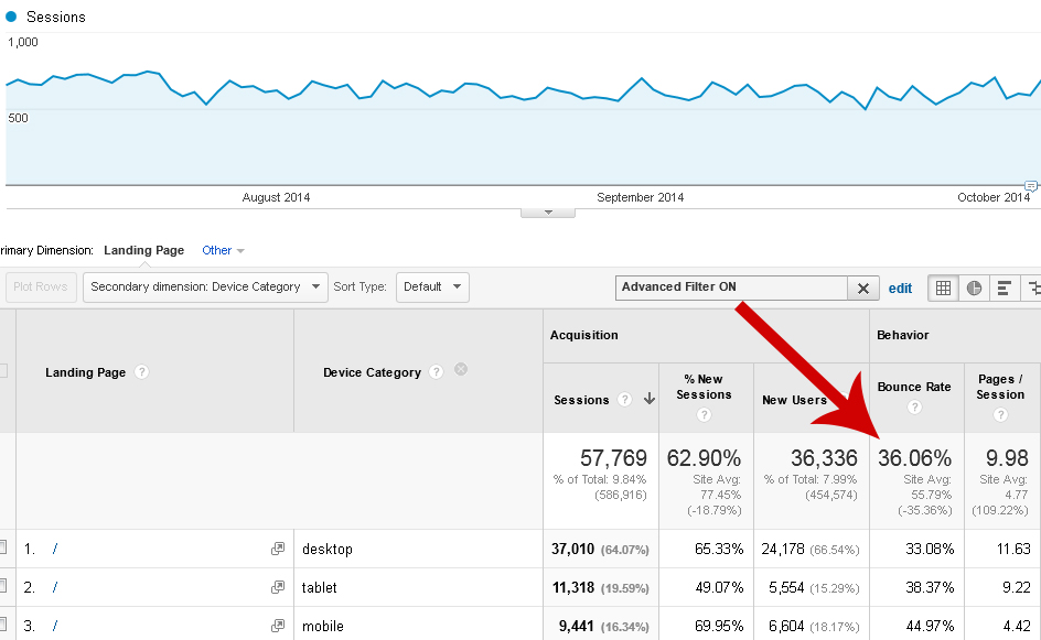 In this Google Analytics' report, the bounce rate for tablet users is about 5 percent higher than those of desktop shoppers. The bounce rate for smartphone users was about 45 percent.