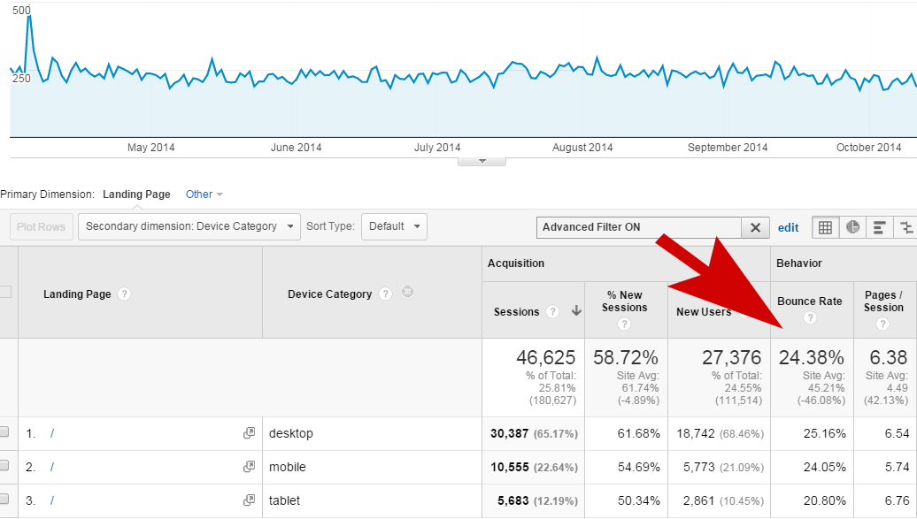 This entertainment-selling website shows a lower bounce rate for smartphone and tablet users.