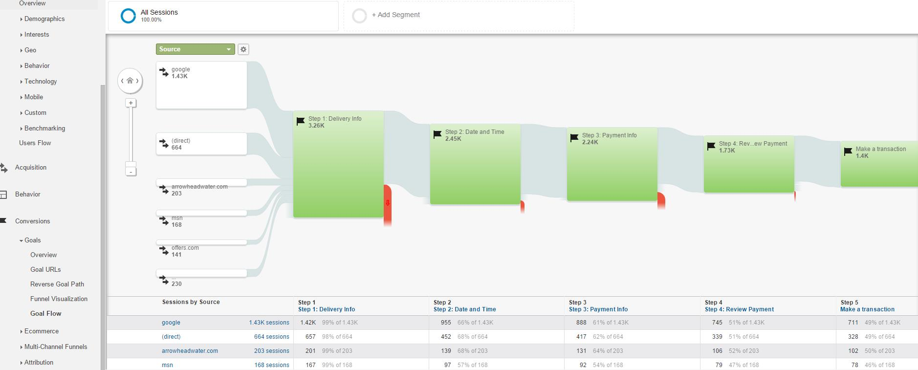 Setting up goal completion enables the view of users' flow through the conversion path and identifies weak points.