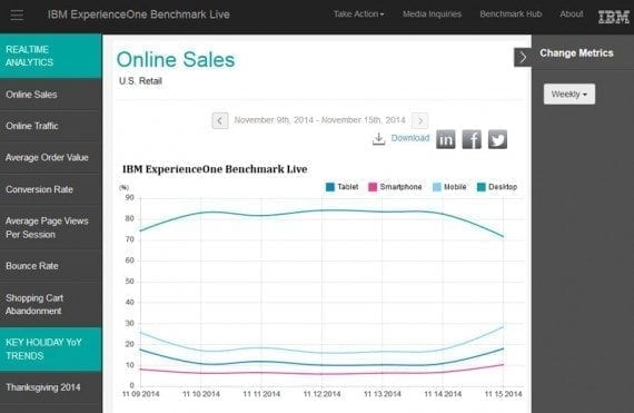 IBM's Benchmark Live tool tracks broad, U.S. retail ecommerce trends.