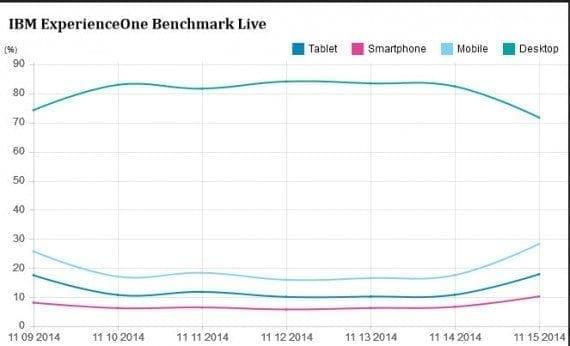 IBM Shows Off Analytics, Makes Holiday Predictions ...