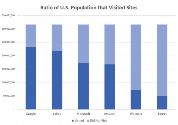 Visitors to top digital media destinations compared to the U.S. population. Source: comScore.