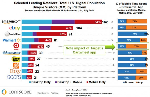 The percentage of desktop versus mobile and app visits for top U.S. ecommerce sites. <em>Source: comScore.</em>