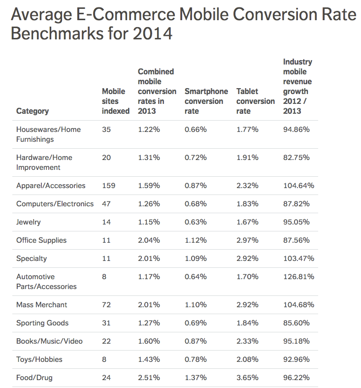 Mobify analyzed mobile conversion statistics in 13 industry categories. Conversions from smartphones ranged from .63 percent to 1.37 percent.  Conversions from tablets were higher, ranging from 1.67 percent to 3.65 percent.