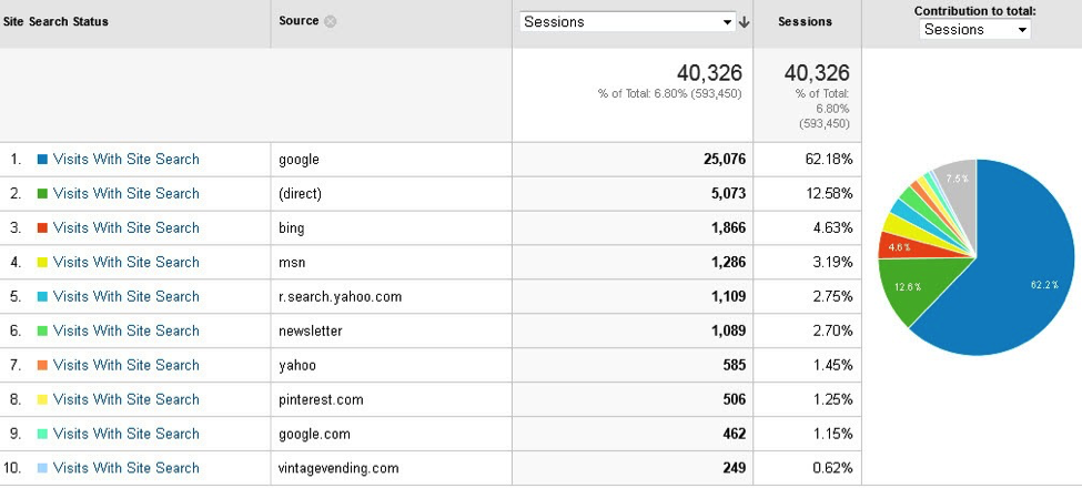This chart shows us that incoming traffic from Google resulted in the highest number (25,076) of searching sessions. It also generated the most revenue as a result.