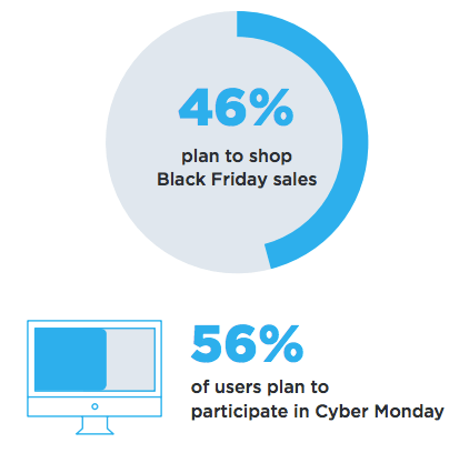 Forty-six percent of respondents plant to shop online on Black Friday. Fifty-six percent plan on shopping on Cyber Monday.