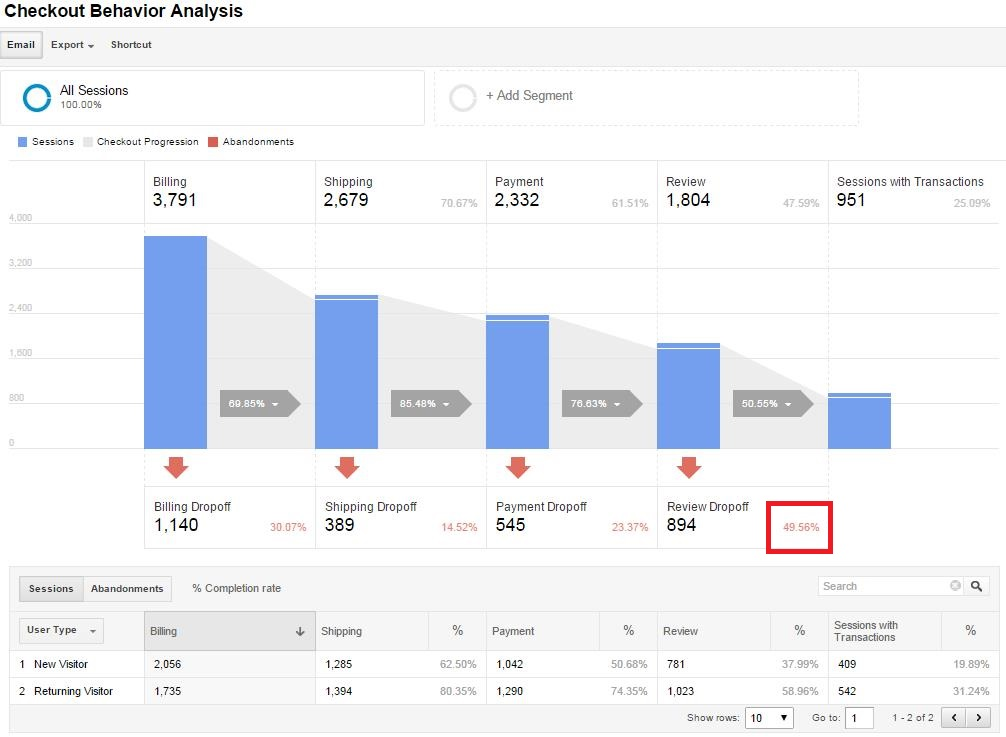 Google Analytics Reports That Show Where Your Store Loses