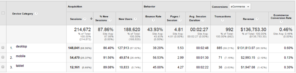 See conversion rate discrepancies between devices, at Audience > Mobile > Overview.