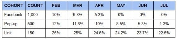 This table is ahypotheticalcohort analysis of average open rates for email subscribers.