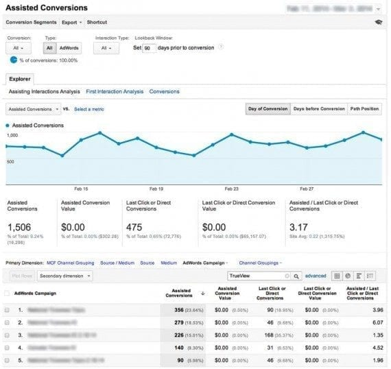Google's Display Network Impression Reporting is designed to show conversions or actions that have resulted from unclicked impressions or video views.