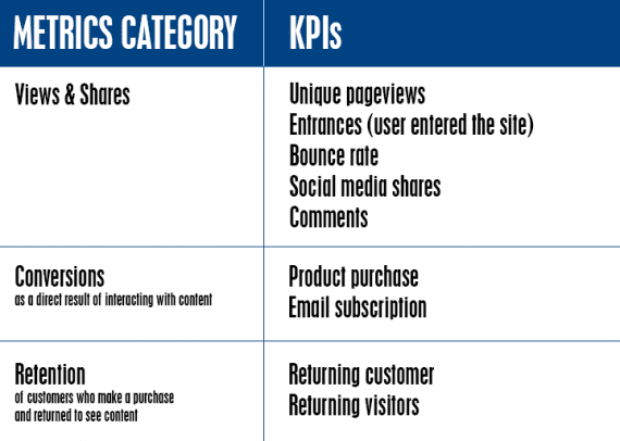 The specific KPLs you monitor should relate to your goals.
