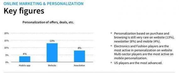 In spite of its promise to boost sales, personalization is not yet widely used on ecommerce sites.