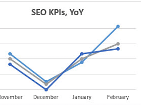 SEO Measuring Key Performance Indicators