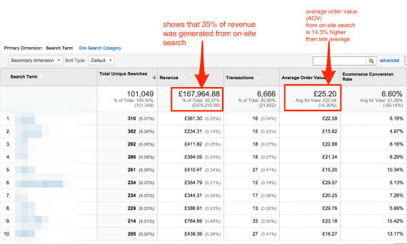 Analyzing revenue and orders from site search.