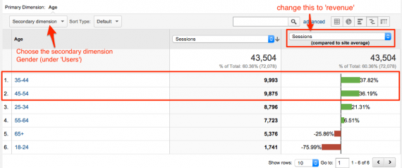"Change the view from data (as displayed above) to ""comparison,"" which compares metrics against a site's average."