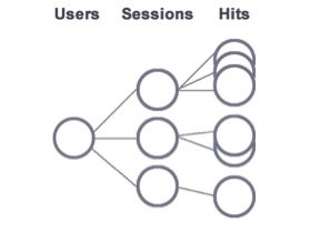 There are three subsets of advanced segments: users, visits (sessions), and hits.