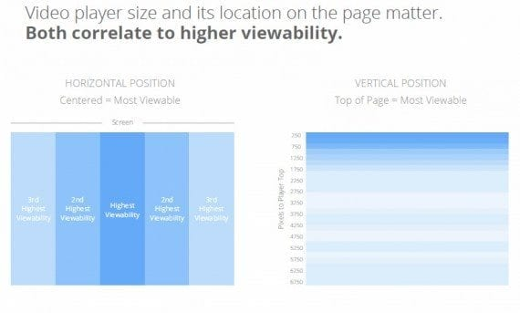 Where a video player is positioned on a page may impact a video's viewability, according to the Google report.