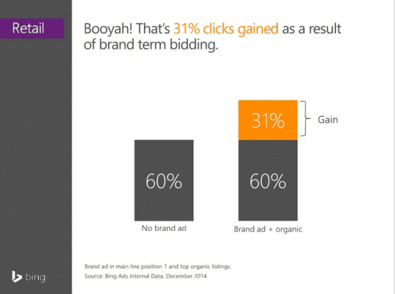 Slide from Bing Ad's retail study showing incremental clicks from the combination of paid and organic listings.