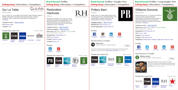 Four Knowledge Graph panels from Google search results. From left to right: Sur La Table, Restoration Hardware, Pottery Barn, and Williams-Sonoma.