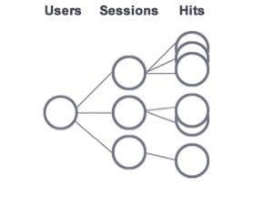 Google Analytics: How to Use Advanced Segments