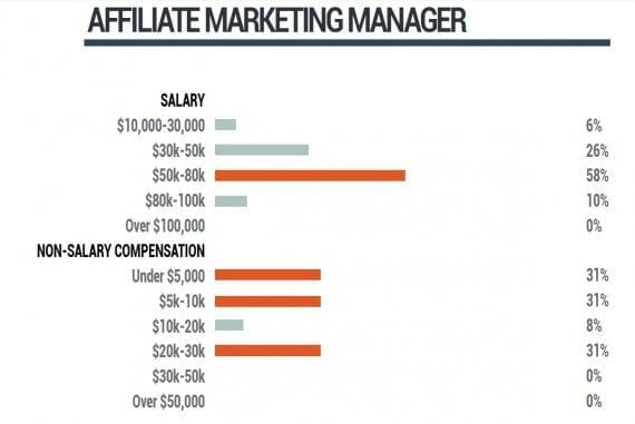 Affiliate marketing manager salaries, from a 2014 survey conducted by Performance Marketing Association.