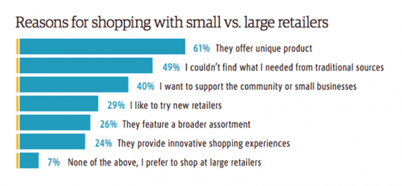 UPS and comScore surveyed 5,100 American online shoppers, finding that 93 percent had purchased from small retailers.