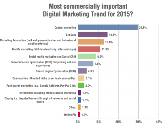Smart Insights surveyed marketers, asking what they believed was the most important digital marketing trend in 2015.