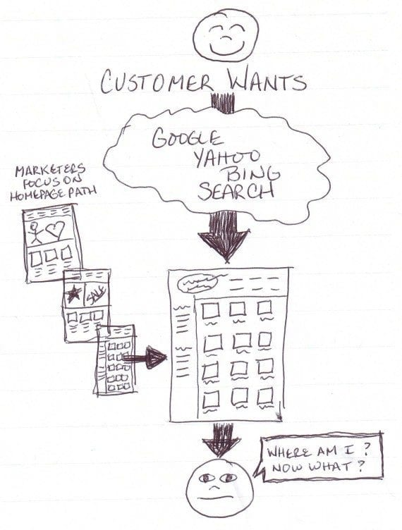 When searchers land on your site, do they know how to proceed?