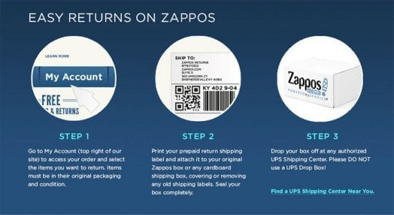 The process of returning an item should be easy to understand and easy to do, as is the case with Zappos in this example.