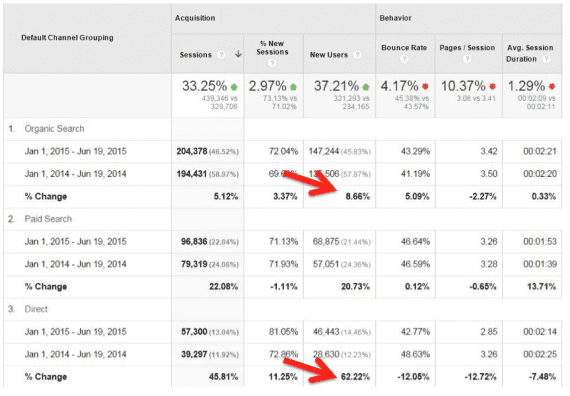 In this example, Organic Search shows much less growth of new users as compared to Direct traffic — 8.66 percent vs 62.22 percent.