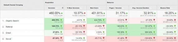 The use of colors — green and red — helps to identify overperforming or underperforming metrics versus the benchmark.
