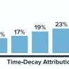 Affiliate Marketing: Many Ways to Attribute Sales