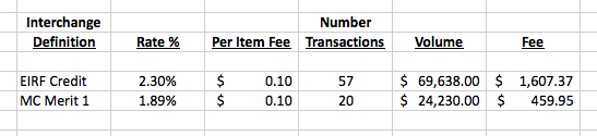 Merchants require statements that list every interchange rate, the number of transactions and sales volume for each specific interchange rate, and the final cost for each interchange rate — as shown on this example.