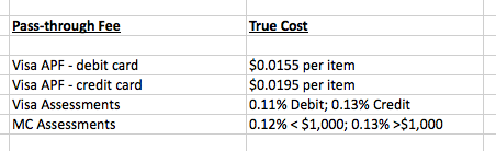 This example shows card-company pass-through fees and the actual cost charged by the card company, to ensure the provider is not surcharging.