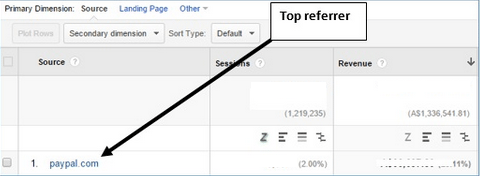 PayPal.com appearing as a top referrer in Google Analytics' Referral report.