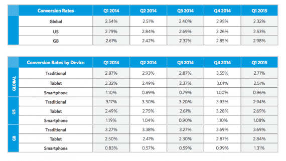 Ecommerce conversion rates for five quarters. By region, the conversion rates range from 2.32 percent to 3.26 percent. By device, they range from .57 percent to 3.93 percent.  (Source: Monetate)