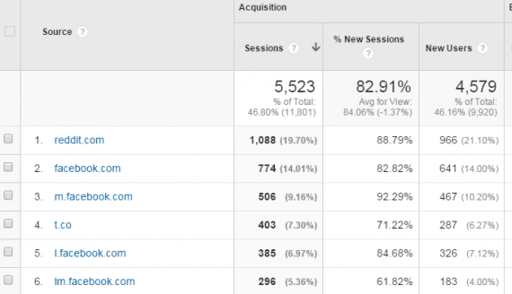 When determining which social network users target on-site, run a Google Analytics' report by navigating to Acquisition > Referrals. Then filter the results.