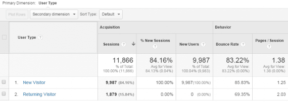 New visitors most always outrank returning ones. Use custom content to help decrease bounce rates. <em>Source: Google Analytics.</em>