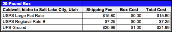 On a 20-pound package sent to a nearby destination, Regional Rate shipping can produce meaningful savings.