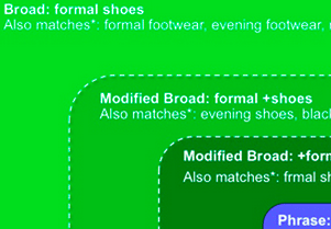 PPC Ads: Understanding Keyword Match Types
